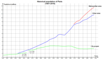 City proper, urban area, and metropolitan area population from 1800 to 2010