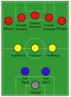 2–3–5 formation: the inside forwards (red) flank the centre-forward.