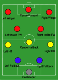 Vittorio Pozzo's Metodo system from the 1930s featured attacking wingers