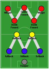 WM Formation: the inside forwards (red) occupy a more withdrawn position supporting the centre-forward and outside right and left.