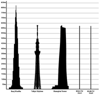 List of tallest structures