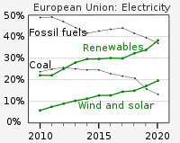 In 2020, renewables overtook fossil fuels as the European Union's main source of electricity for the first time.