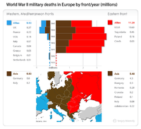 World War II military deaths in Europe by theatre, year