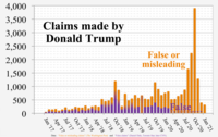 """Fact-checkers from The Washington Post, the Toronto Star, and CNN compiled data on """"false or misleading claims"""" (orange background), and """"false claims"""" (violet foreground), respectively."""