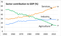 Contribution to GDP of India by economic sectors of the Indian economy have evolved between 1951 and 2013, as its economy has diversified and developed.