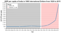 Change in per capita GDP of India, 1820–2015. Figures are inflation-adjusted to 1990 International Geary-Khamis dollars.