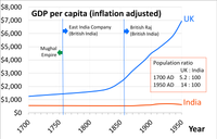 Estimated GDP per capita of India and United Kingdom during 1700–1950 in 1990 US$ according to Maddison. However, Maddison's estimates for 18th-century India have been criticized as gross underestimates, Bairoch estimates India had a higher GDP per capita in the 18th century, and Parthasarathi's findings show higher real wages in 18th-century Bengal and Mysore. But there is consensus that India's per capita GDP and income stagnated during the colonial era, starting in the late 18th century.
