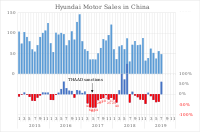 Unit sales and year-on-year rate in China. From March 2017, unit sales plummeted in retaliation for the installation of THAAD.