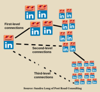 When a user accepts an invitation from another user, they have a first-level connection; the user is indirectly connected to the other user's connections with what LinkedIn terms second-level and third-level connections.