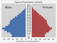 2010 population by age and gender