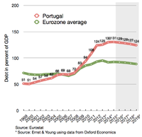 Debt as a percentage of the economy of Portugal, compared to eurozone average