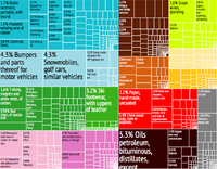 A proportional representation of Portugal's exports,