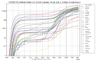 Cumulative number of deaths per million inhabitants for European Union countries, over time. The legend is sorted in descending order of these values. Countries without COVID-19 deaths are omitted. Logarithmic vertical axis. Data source: ECDC.