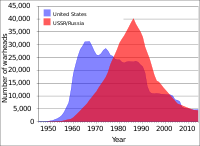 US and USSR/Russian nuclear weapons stockpiles, 1945–2006