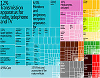 Hungary's Export Treemap from Harvard Economic Complexity Observatory