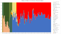 Representation of all political parties as percentage in House of Representatives over time