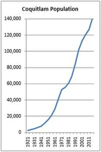 Population Growth (source: BC Stats)